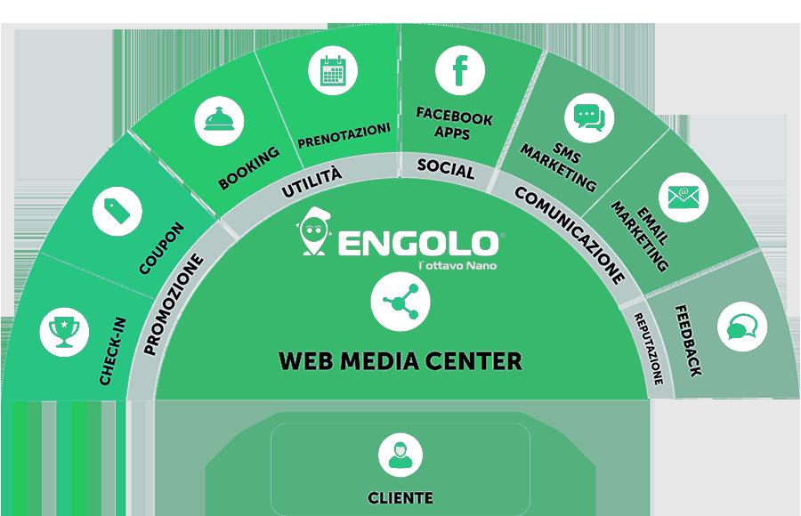 web_media_center_moduli
