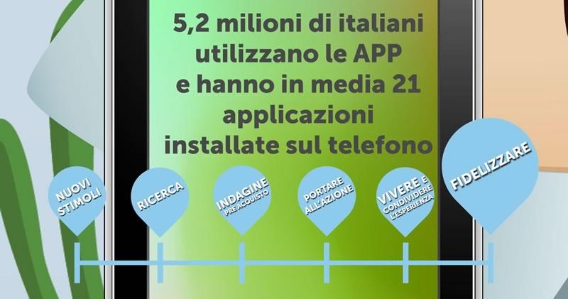Engol Srl : app personalizzate