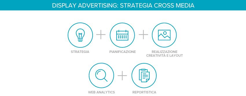 Engol Srl : Campagne Display Advertising